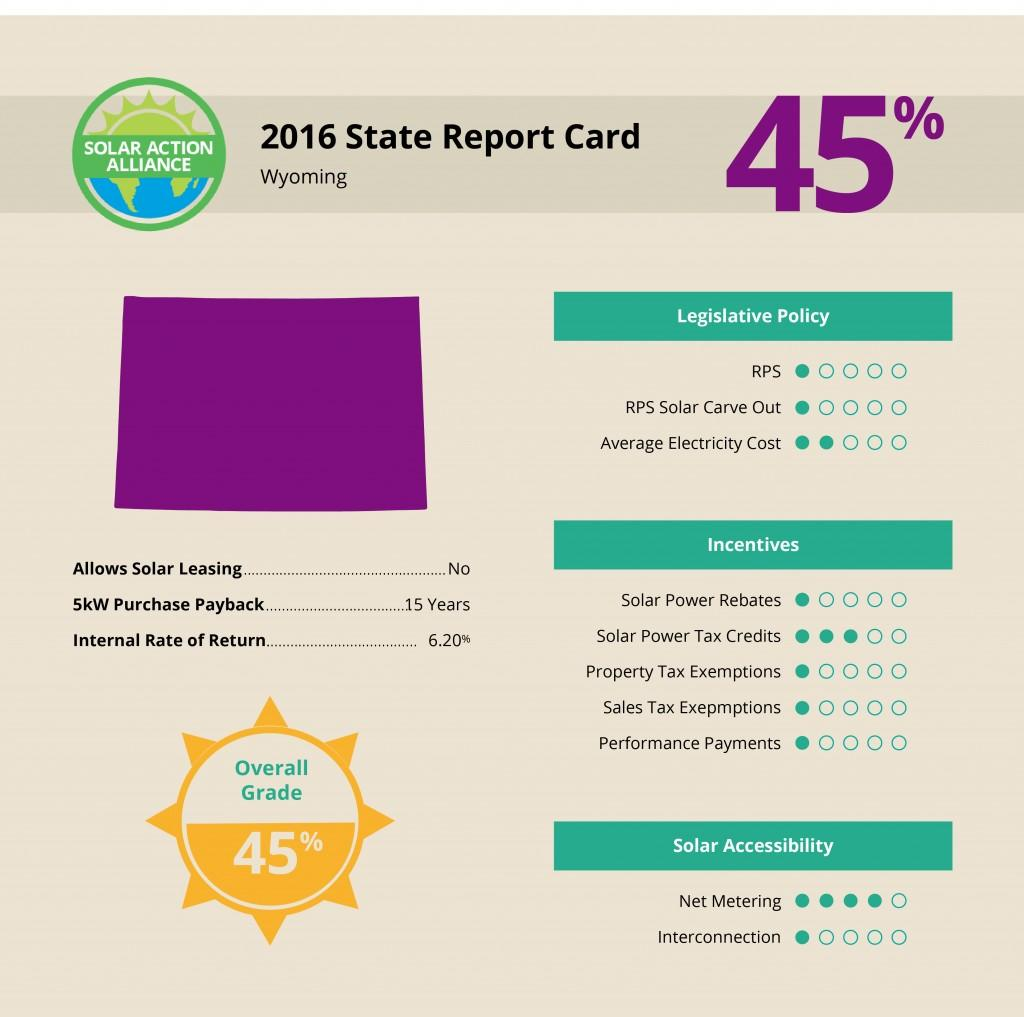 Wyoming Solar Report Card