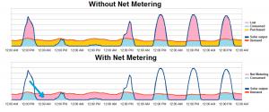 solar net metering graph