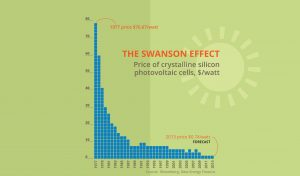 Swanson effect graph showing solar panel prices in sugar land, texas