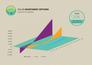 graph showing solar panel investment options in sugar land, texas