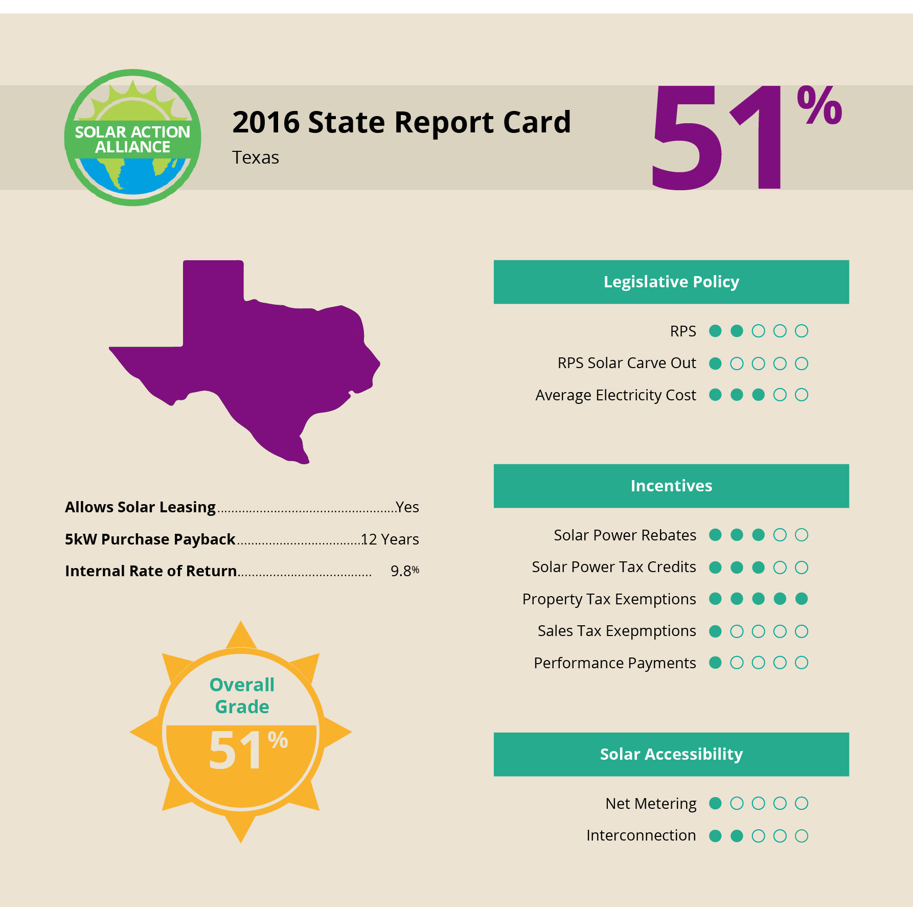 Sugar Land Texas Solar Report Card