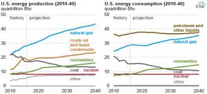 us solar energy graph