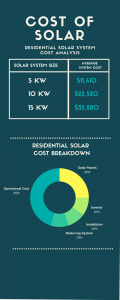 solar cost infographic