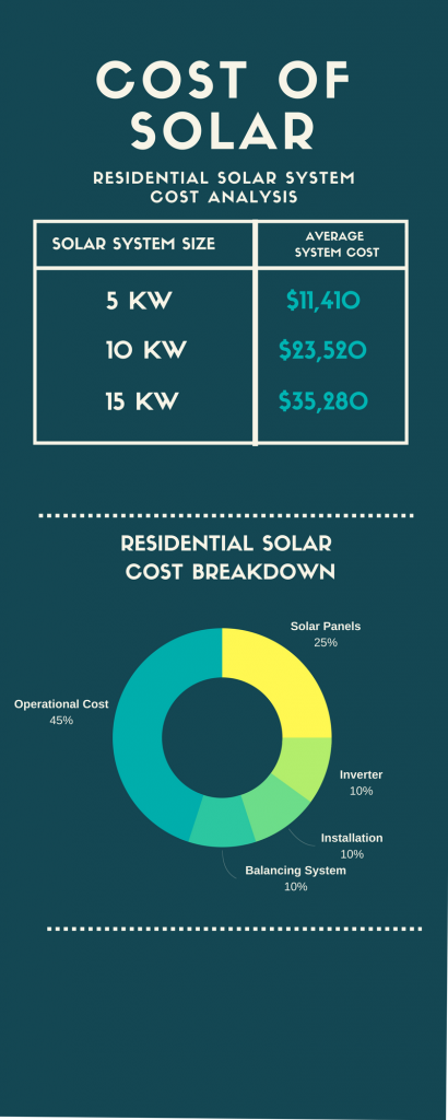 Residential Solar Panels Cost Analysis Full Breakdown