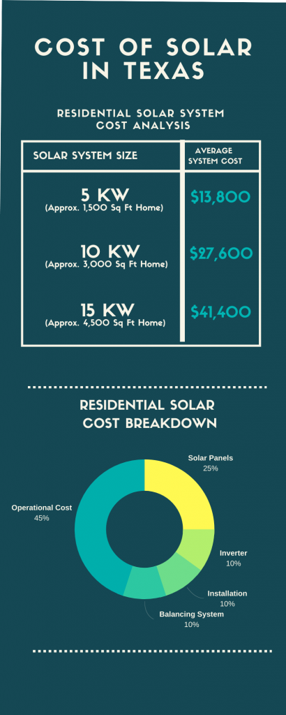 cost of solar panels texas