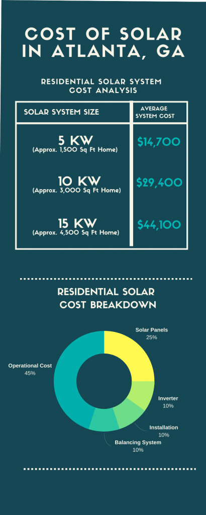 solar panels atlanta cost breakdown infographic