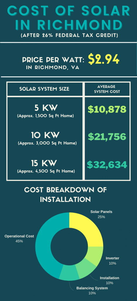 richmond solar panel cost