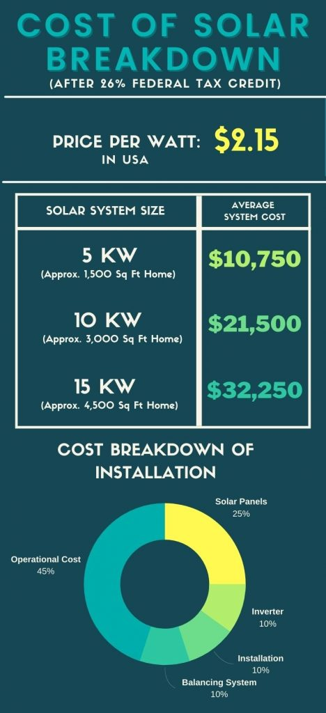 cost of solar panels price