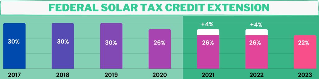 richmond va federal solar tax credit rebate incentive