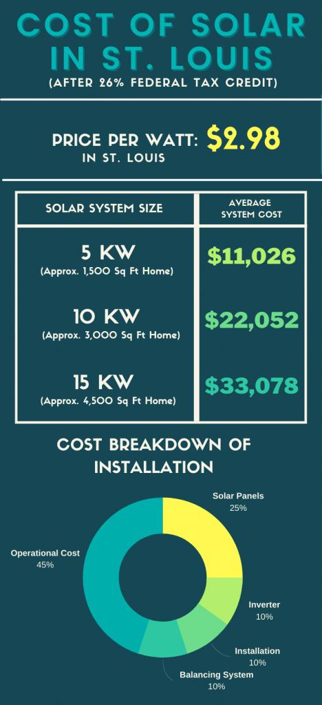st louis solar cost